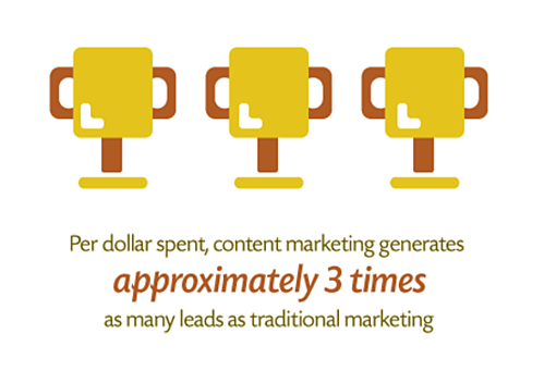 Content_Marketing_ROI_Demandmetric.png