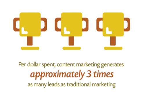 Content_Marketing_ROI_Demandmetric.png