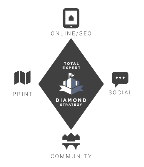 The Diamond Strategy