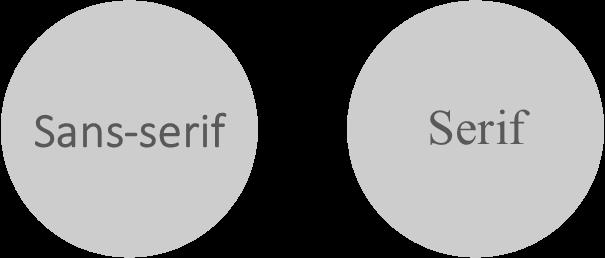 Sans-serif versus serif fonts