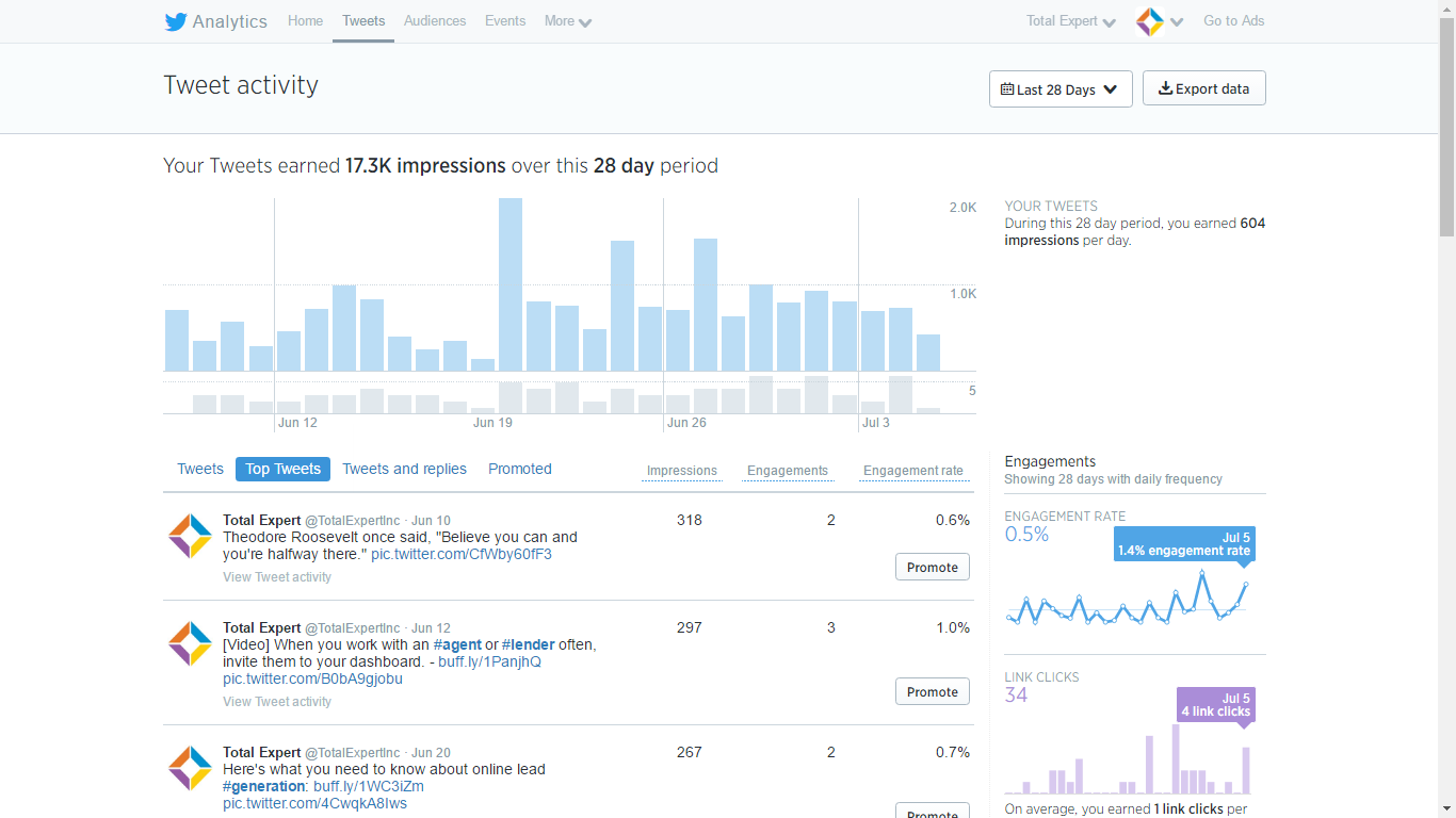 Twitter Analytics for your business