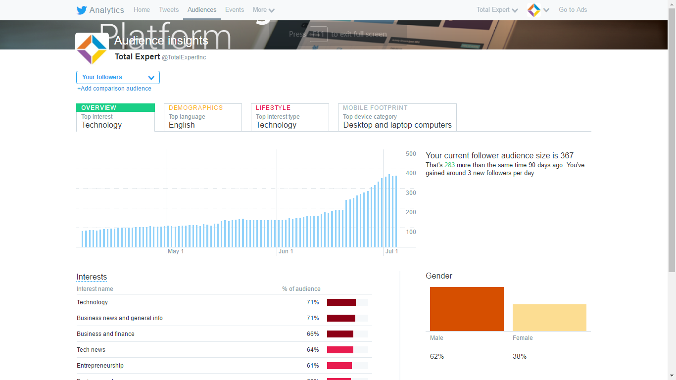 Twitter Analytics shows your audience insights.