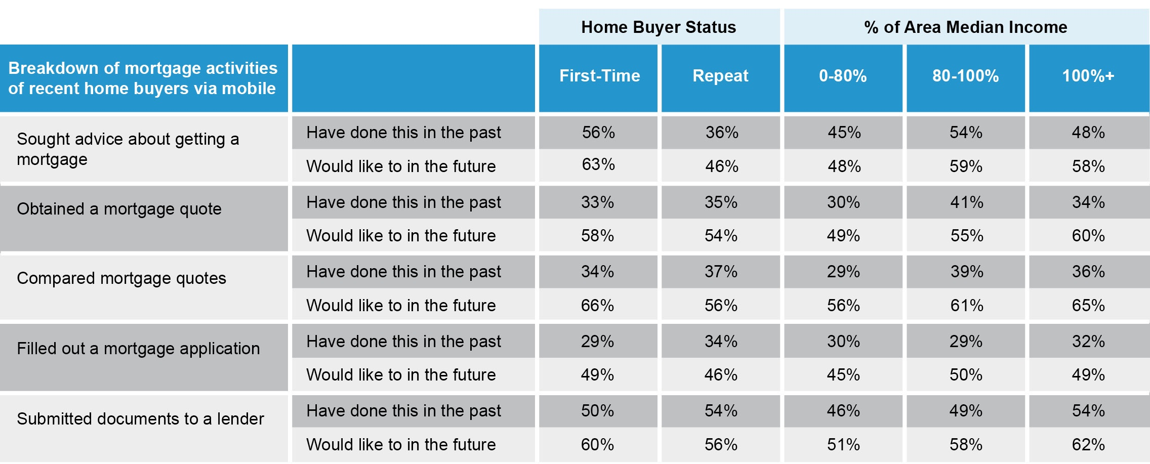 Mobile Usage for Mortgage Activities copy.jpg